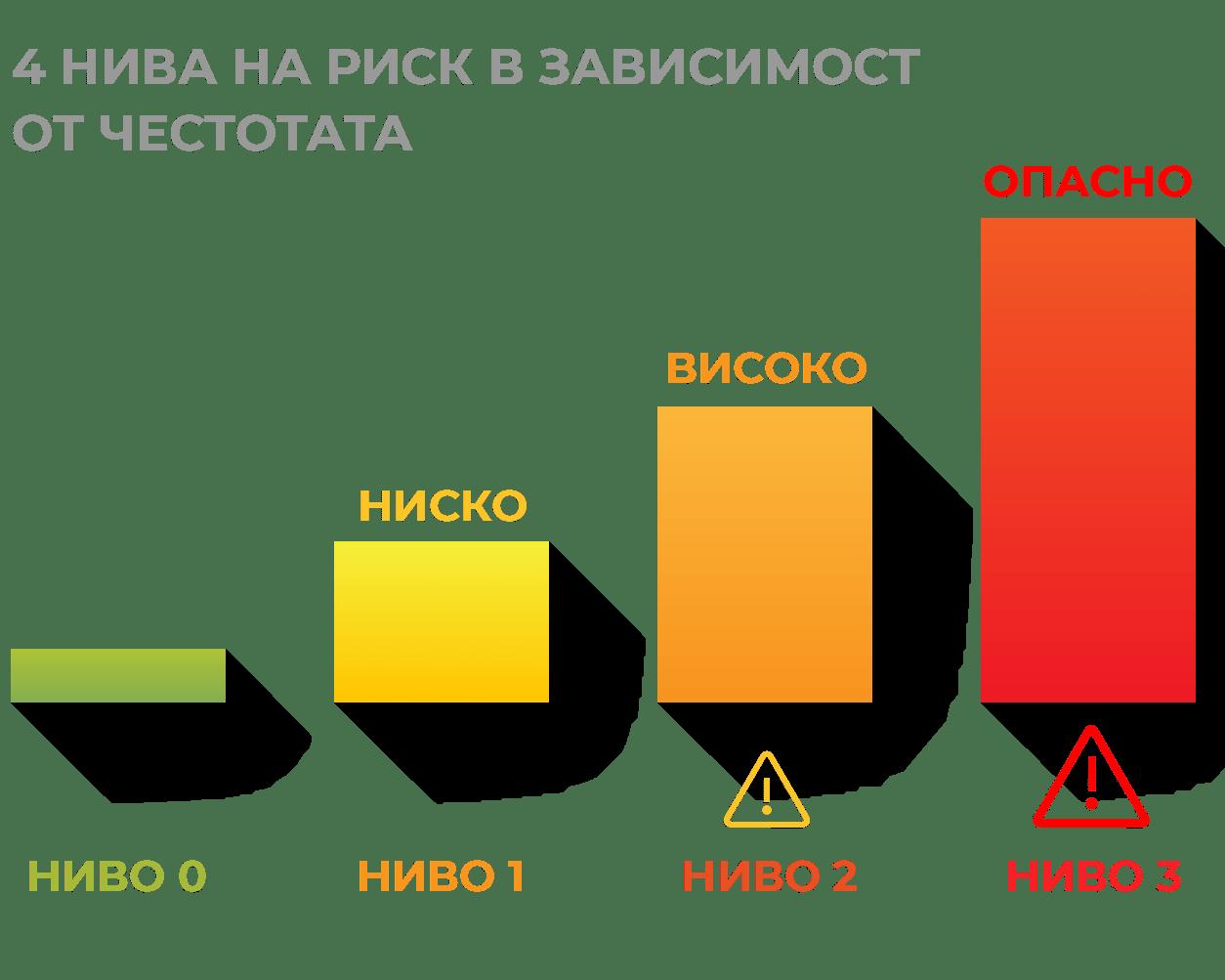 Технология HIRA (Heartbeat Irregularity Rate Analysis): анализ на честотата на аритмичен пулс