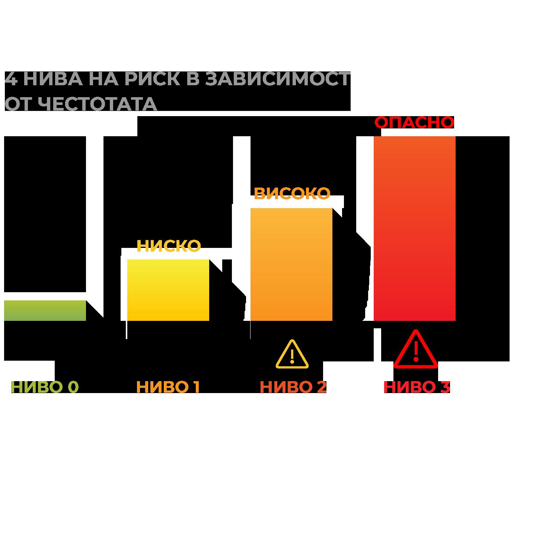 HIRA (Heartbeat Irregularity Rate Analysis): анализ на честотата на аритмичен пулс